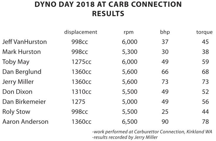 dyno-day-2018